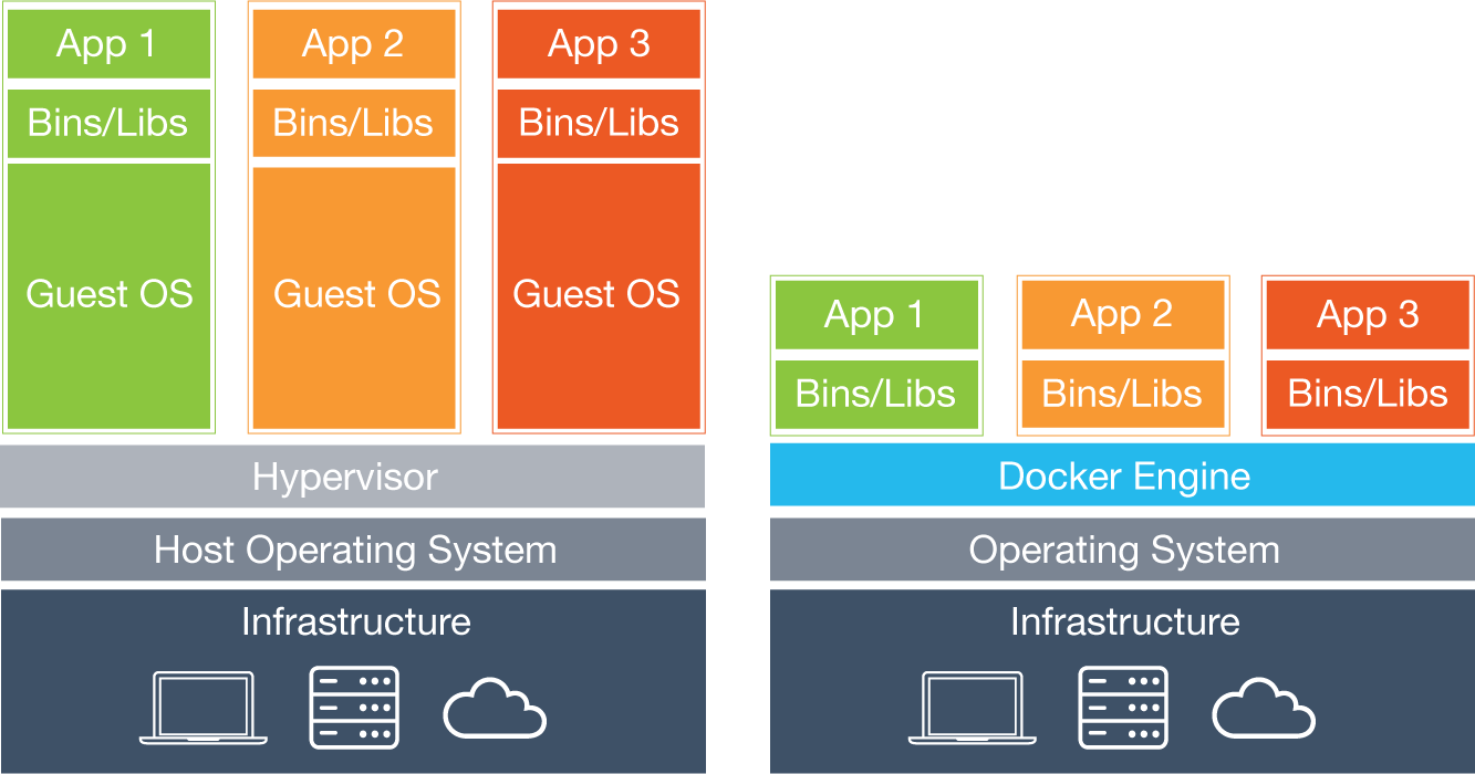 vm-vs-docker-diagram